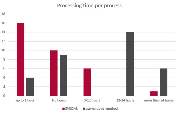 prosessing time per process_eviscan compared to conventional methods