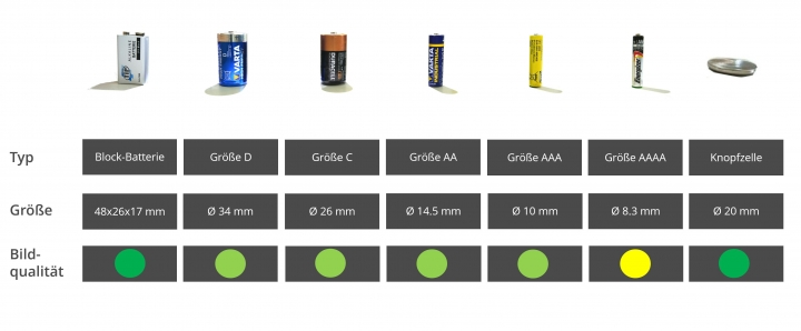 Untersuchung von Batterien (gebogene Oberflächen)