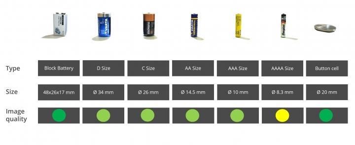 Examination of batteries (curved surfaces)